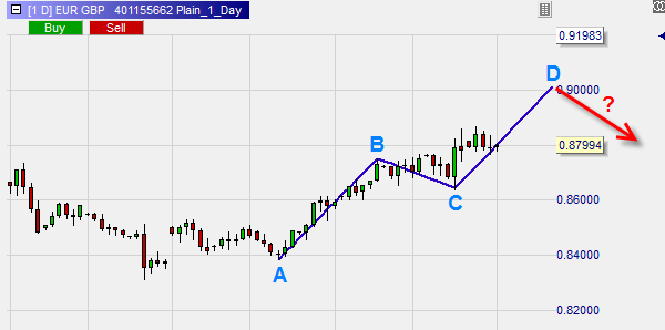 The ABCD chart pattern used for trading.