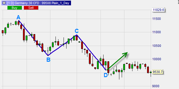 The ABCD pattern in the best trading platform NanoTrader.