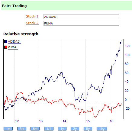 Pairs trading and relative strength;